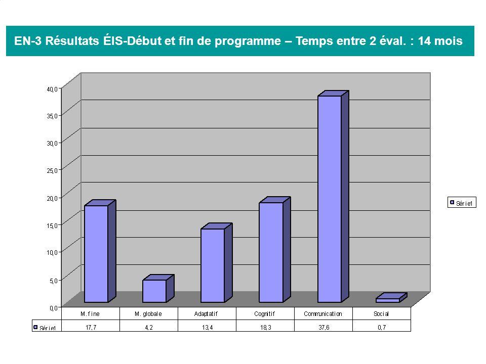 35 EN-3 Résultats ÉIS-Début et fin de programme – Temps entre 2 éval. : 14 mois