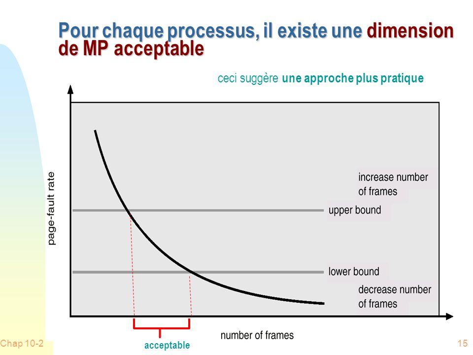 Chap 10-215 Pour chaque processus, il existe une dimension de MP acceptable ceci suggère une approche plus pratique acceptable