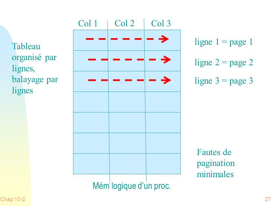 Chap 10-227 Mém logique dun proc.