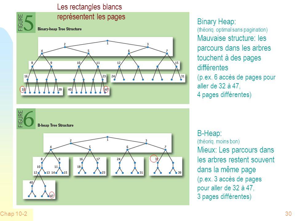 Chap 10-230 Binary Heap: (théoriq.