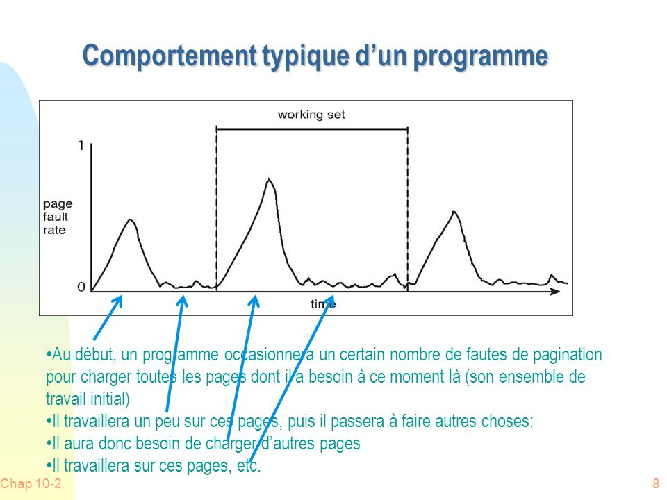 Exemple 1 n Chargement dune page web n Consultation de la page chargée n Chargement dune autre page web n Consultation de la page chargée n Etc.