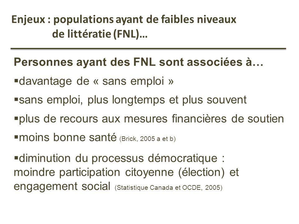 Enjeux : populations ayant de faibles niveaux de littératie (FNL)… Personnes ayant des FNL sont associées à… davantage de « sans emploi » sans emploi,