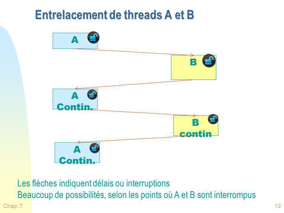 Entrelacement de threads A et B Chap. 712 A A Contin. A Contin. B B contin Les flèches indiquent délais ou interruptions Beaucoup de possibilités, sel