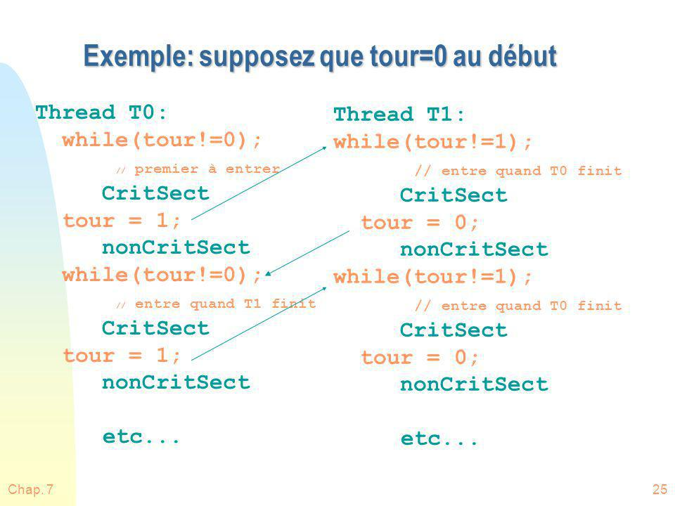 Chap. 725 Exemple: supposez que tour=0 au début Thread T0: while(tour!=0); // premier à entrer CritSect tour = 1; nonCritSect while(tour!=0); // entre