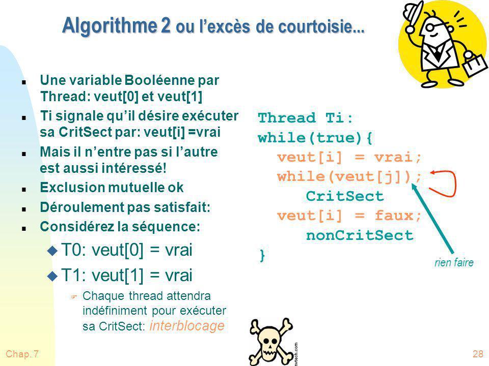 Chap. 728 Algorithme 2 ou lexcès de courtoisie... n Une variable Booléenne par Thread: veut[0] et veut[1] n Ti signale quil désire exécuter sa CritSec