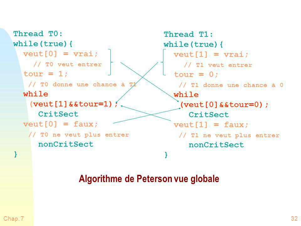 Chap. 732 Thread T0: while(true){ veut[0] = vrai; // T0 veut entrer tour = 1; // T0 donne une chance à T1 while (veut[1]&&tour=1); CritSect veut[0] =