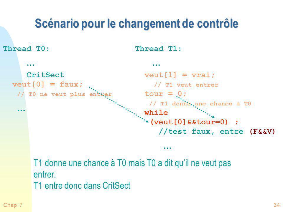 Chap. 734 Scénario pour le changement de contrôle Thread T0: … CritSect veut[0] = faux; // T0 ne veut plus entrer … Thread T1: … veut[1] = vrai; // T1