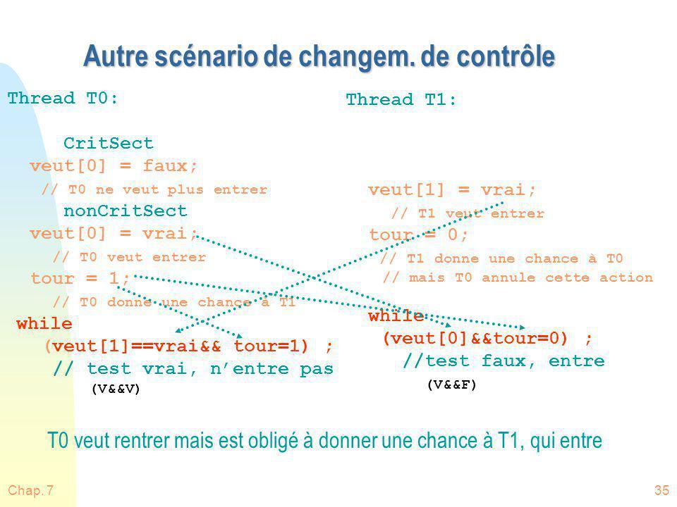Chap. 735 Autre scénario de changem. de contrôle Thread T0: CritSect veut[0] = faux; // T0 ne veut plus entrer nonCritSect veut[0] = vrai; // T0 veut