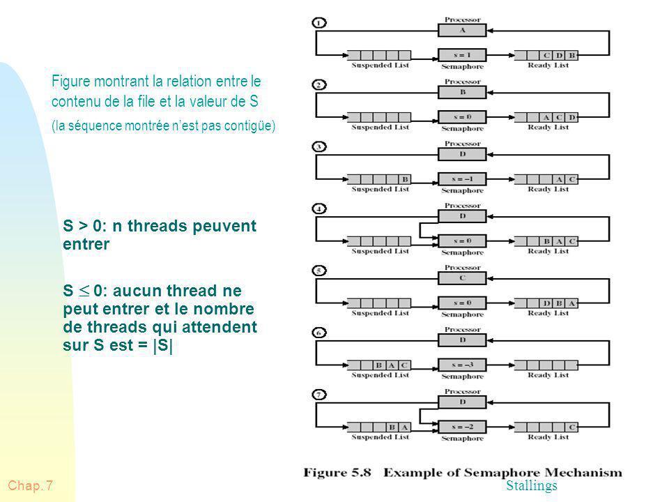 Chap. 766 Figure montrant la relation entre le contenu de la file et la valeur de S (la séquence montrée nest pas contigüe) S > 0: n threads peuvent e
