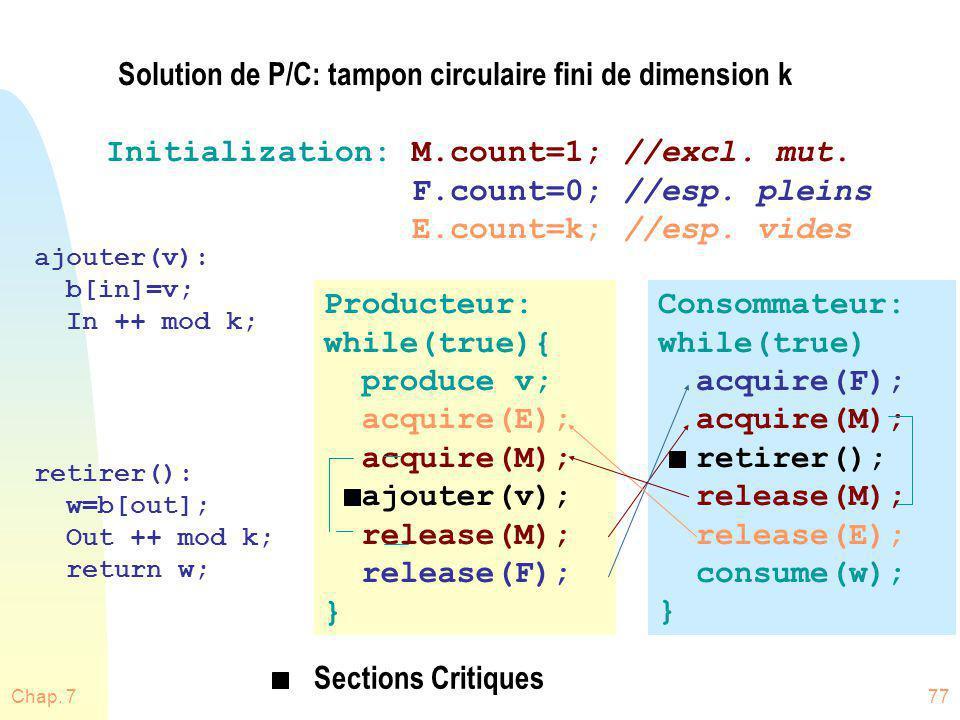 Chap. 777 Solution de P/C: tampon circulaire fini de dimension k Initialization: M.count=1; //excl. mut. F.count=0; //esp. pleins E.count=k; //esp. vi
