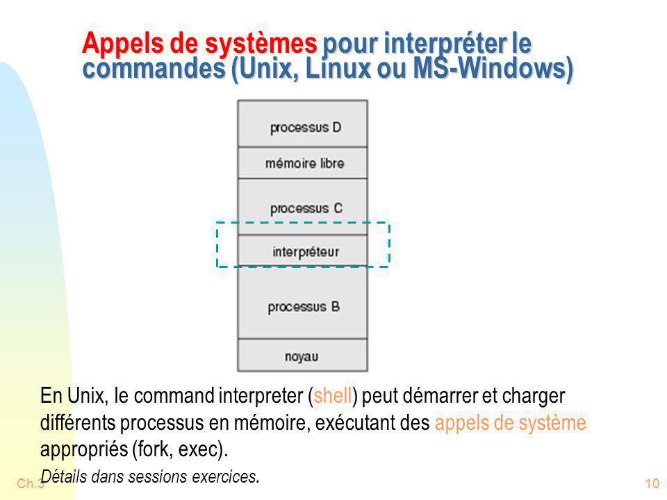 Ch.310 Appels de systèmes pour interpréter le commandes (Unix, Linux ou MS-Windows) En Unix, le command interpreter (shell) peut démarrer et charger d