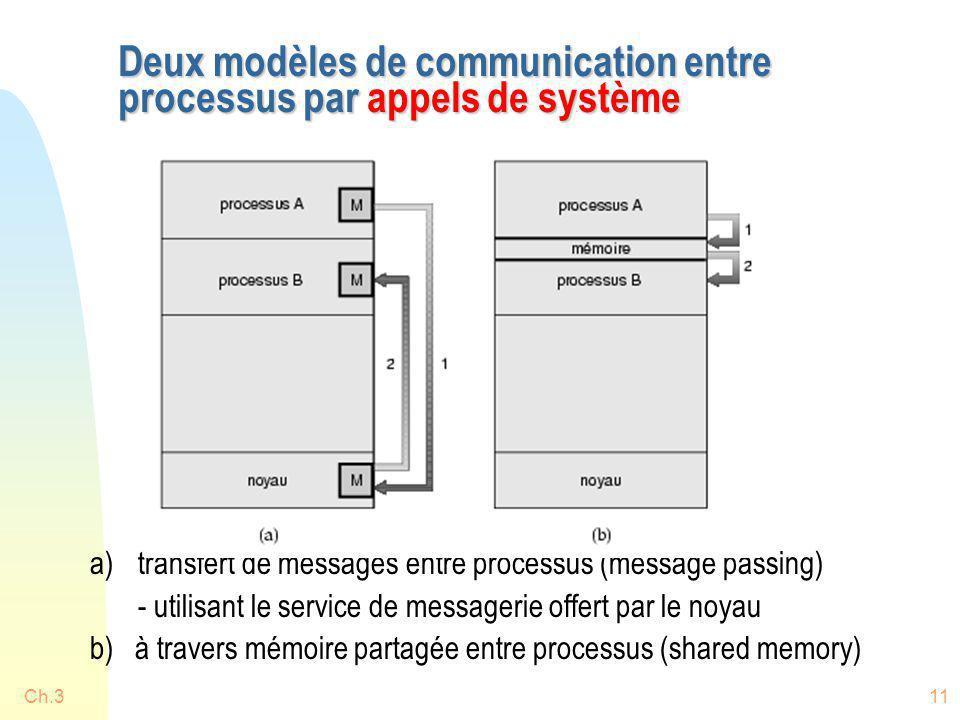 Ch.311 Deux modèles de communication entre processus par appels de système a)transfert de messages entre processus (message passing) - utilisant le se