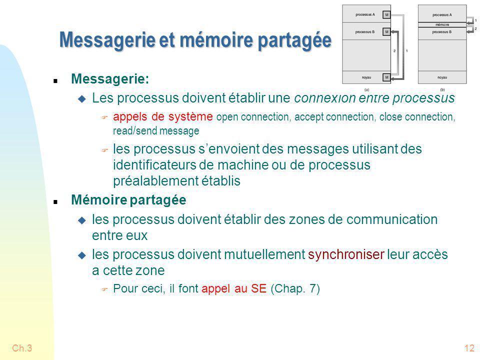 Ch.312 Messagerie et mémoire partagée n Messagerie: u Les processus doivent établir une connexion entre processus appels de système open connection, a