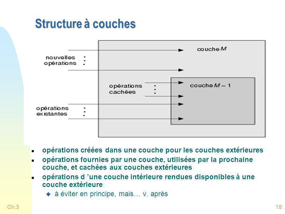 Ch.318 Structure à couches n opérations créées dans une couche pour les couches extérieures n opérations fournies par une couche, utilisées par la pro