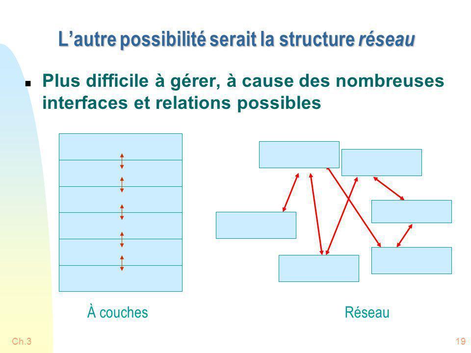 Ch.319 Lautre possibilité serait la structure réseau n Plus difficile à gérer, à cause des nombreuses interfaces et relations possibles À couchesRésea