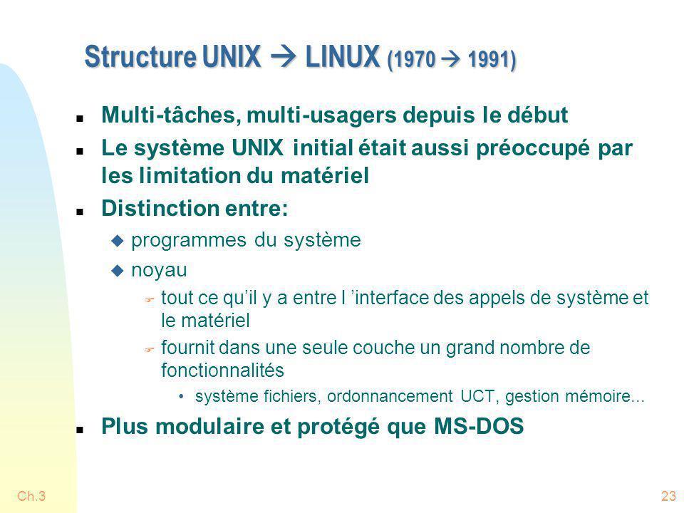 Ch.323 Structure UNIX LINUX (1970 1991) n Multi-tâches, multi-usagers depuis le début n Le système UNIX initial était aussi préoccupé par les limitati