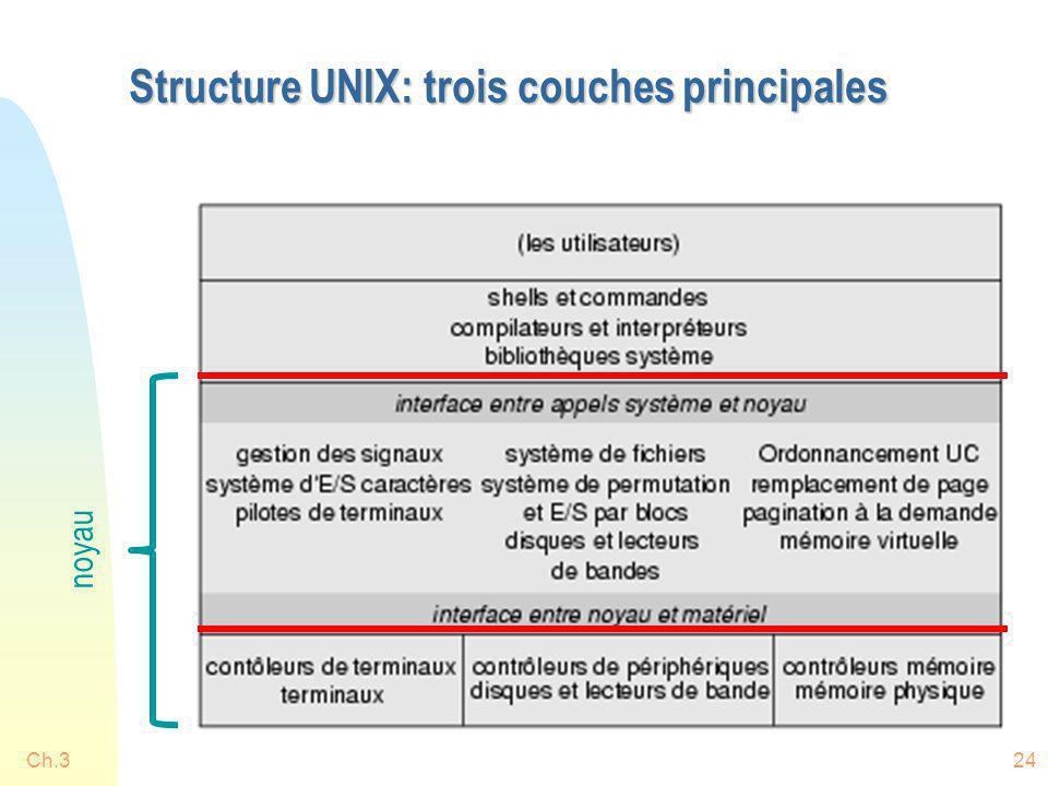 Ch.324 Structure UNIX: trois couches principales noyau