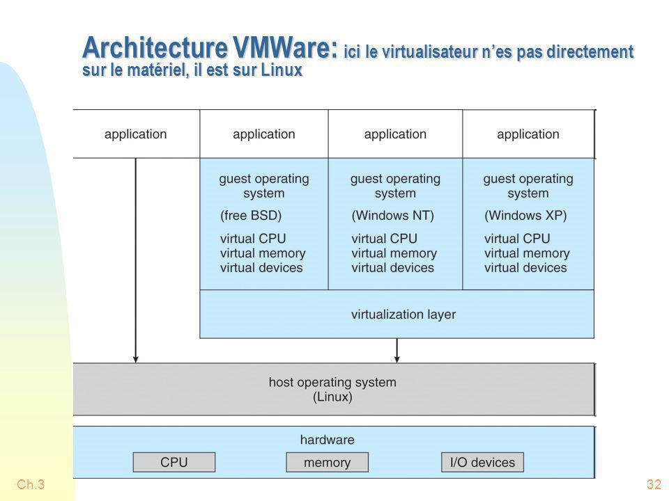 Ch.332 Architecture VMWare: ici le virtualisateur nes pas directement sur le matériel, il est sur Linux