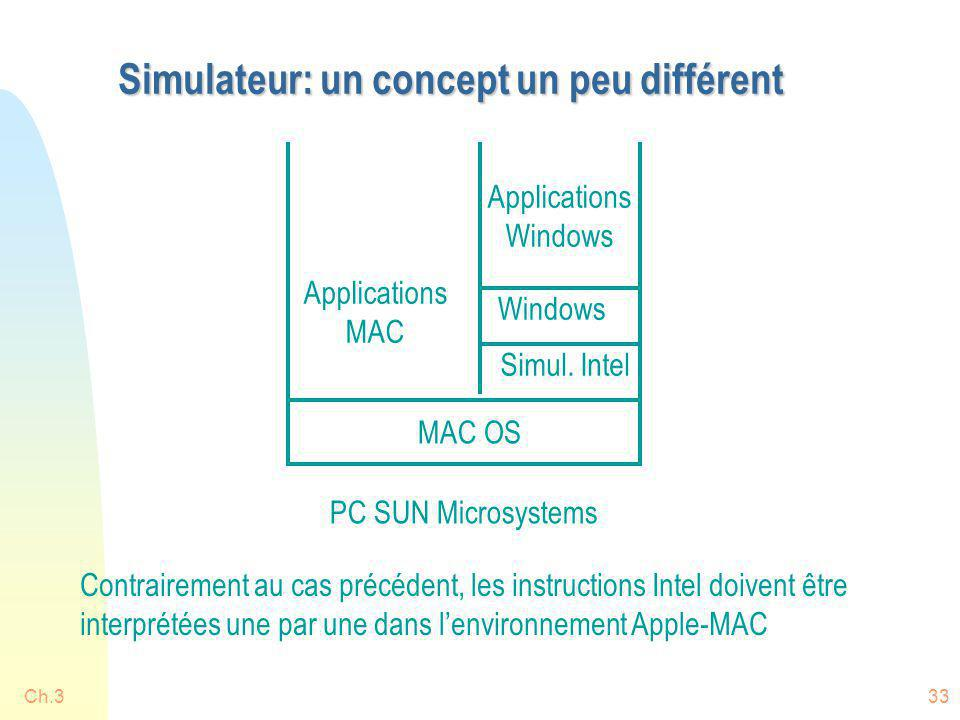 Ch.333 Simulateur: un concept un peu différent PC SUN Microsystems MAC OS Simul. Intel Windows Applications MAC Applications Windows Contrairement au