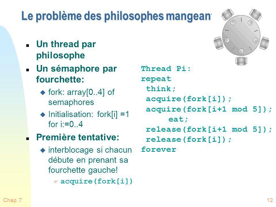 Chap. 712 Le problème des philosophes mangeant n Un thread par philosophe n Un sémaphore par fourchette: u fork: array[0..4] of semaphores u Initialis