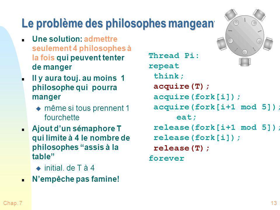 Chap. 713 Le problème des philosophes mangeant n Une solution: admettre seulement 4 philosophes à la fois qui peuvent tenter de manger n Il y aura tou