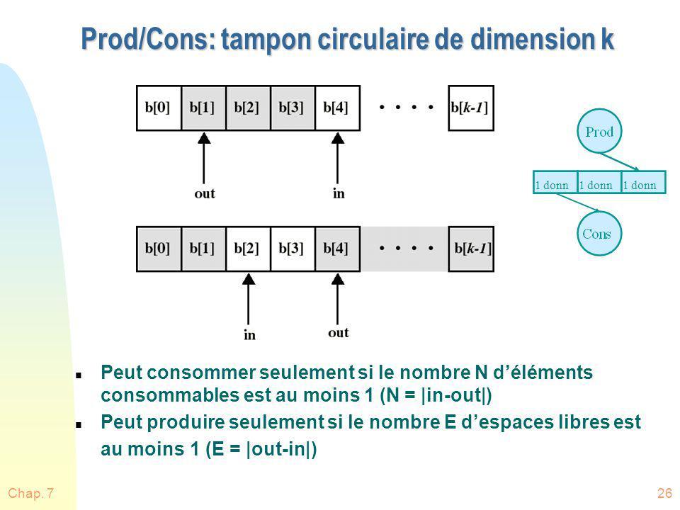 Chap. 726 Prod/Cons: tampon circulaire de dimension k n Peut consommer seulement si le nombre N déléments consommables est au moins 1 (N = |in-out|) n