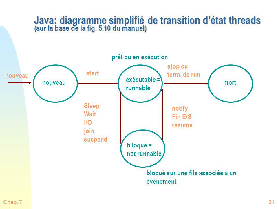 Chap. 731 Java: diagramme simplifié de transition détat threads (sur la base de la fig. 5.10 du manuel) nouveau start stop ou term. de run Sleep Wait