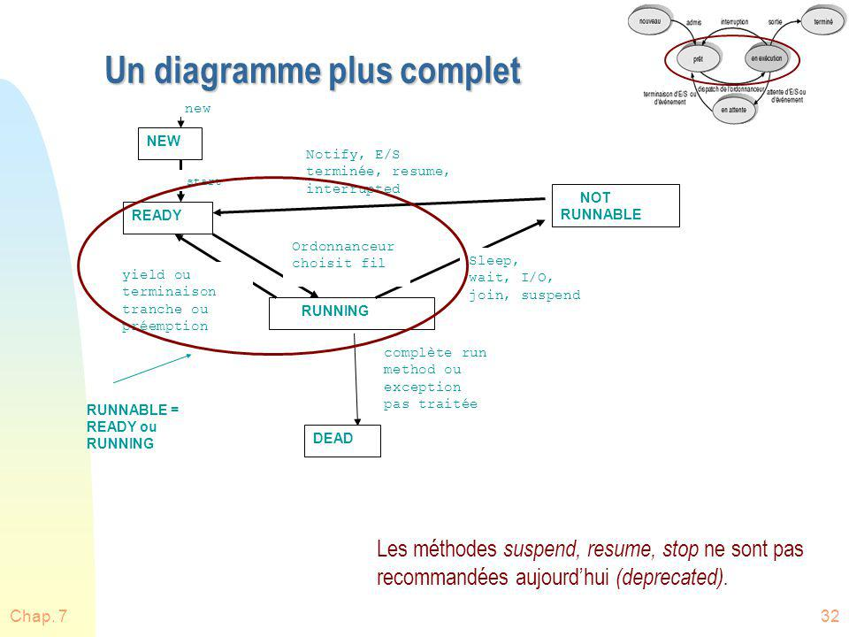 Chap. 732 Un diagramme plus complet NEW READY RUNNING DEAD NOT RUNNABLE new start complète run method ou exception pas traitée Ordonnanceur choisit fi