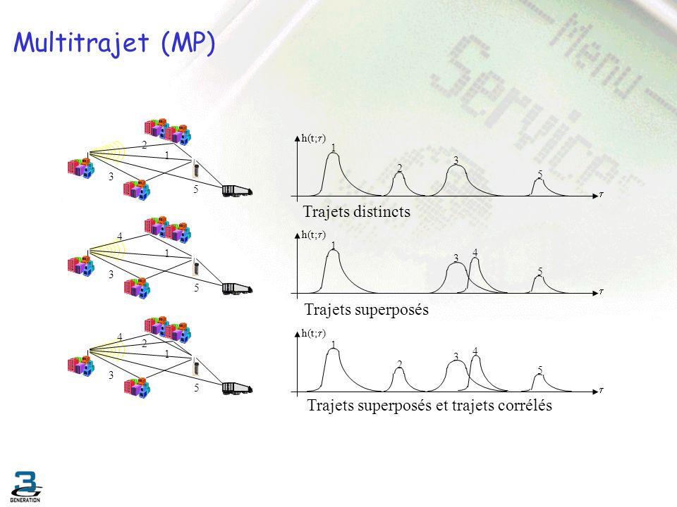 Multitrajet (MP) 1 4 3 5 1 3 5 2 1 4 3 5 2 1 5 2 3 h(t; ) 1 5 3 4 h(t; ) 1 5 2 3 4 h(t; ) Trajets distincts Trajets superposés Trajets superposés et t