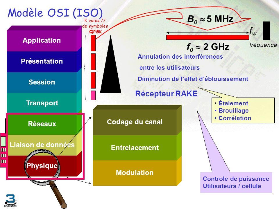 Physique Liaison de données Réseaux Transport Session Présentation Application Controle de puissance Utilisateurs / cellule Récepteur RAKE Annulation