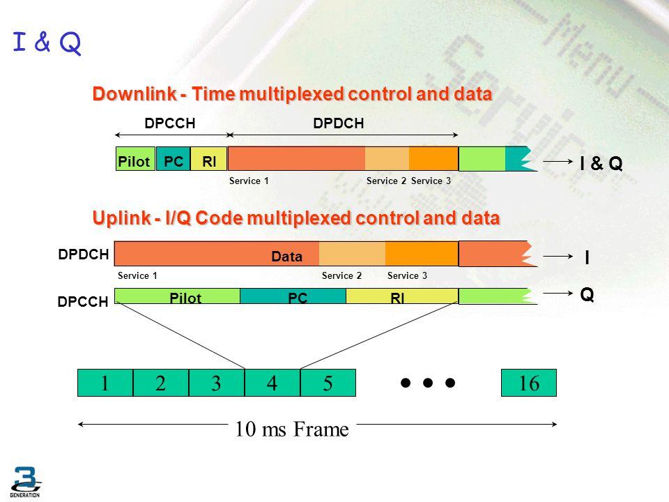 I & Q Downlink - Time multiplexed control and data PilotPCRIData DPCCHDPDCH Service 1Service 2Service 3 Uplink - I/Q Code multiplexed control and data