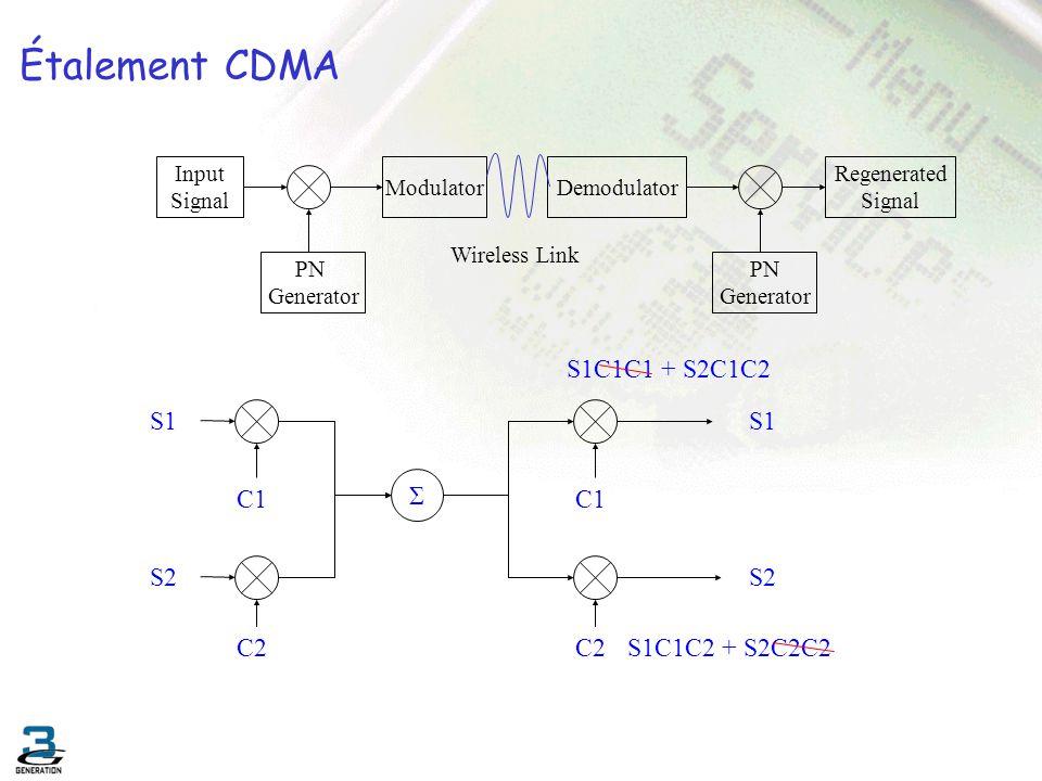 Étalement CDMA Input Signal PN Generator ModulatorDemodulator PN Generator Regenerated Signal Wireless Link Σ C1 S1 S2 C2 C1 C2 S2 S1C1C1 + S2C1C2 S1C