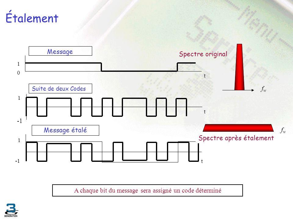 Étalement t Message 1 0 1 t Suite de deux Codes Message étalé t 1 A chaque bit du message sera assigné un code déterminé fwfw Spectre après étalement