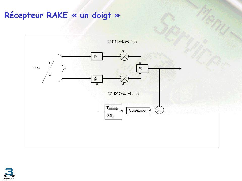 Récepteur RAKE « un doigt » I PN Code (+1 / - 1) Σ Σ IQIQ ? bits D D D D Q PN Code (+1 / - 1) Correlator Timing Adj. Timing Adj.