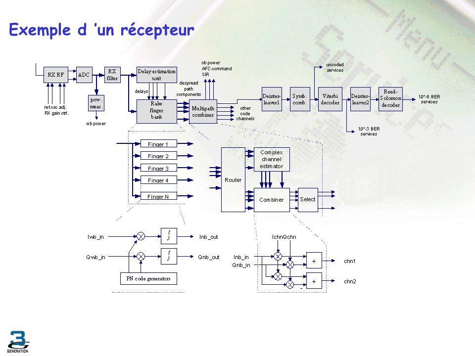 Exemple d un récepteur