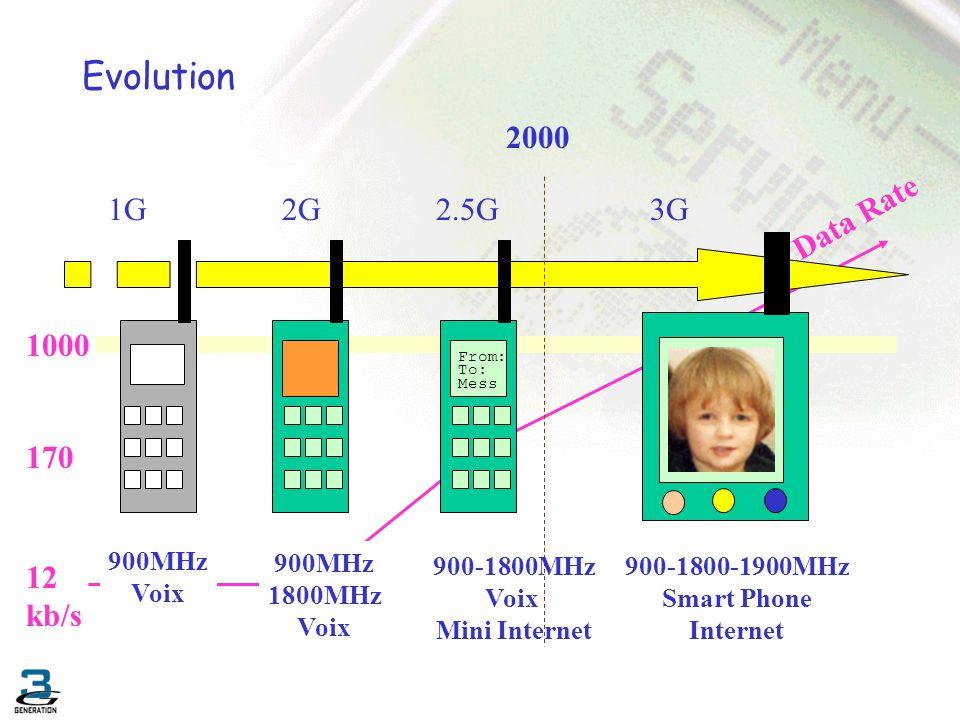 UMTS annoncé - réalité 10 100 1000 19962000200219982004 GSM GPRS UMTS GPRS UMTS Annoncé Réalité Année 2006 Largeur de bande (Bandwidth) (kb/s)