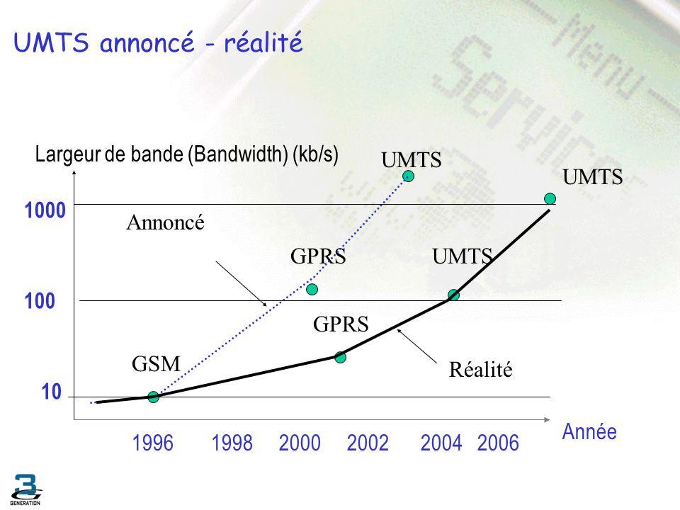 UMTS Universal Mobile Telecomunnication System