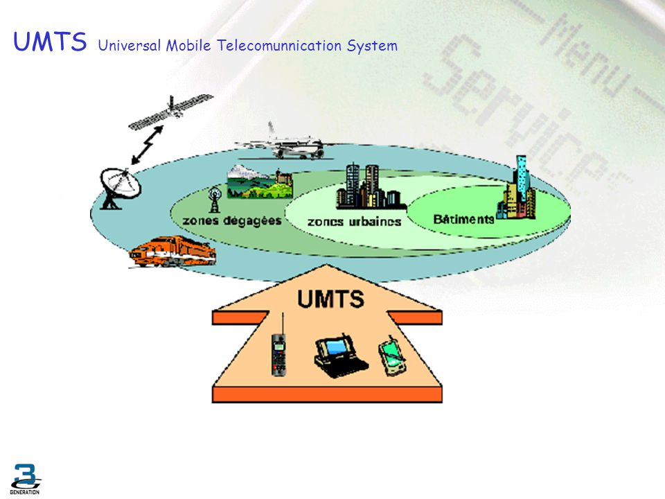 Étalement CDMA Input Signal PN Generator ModulatorDemodulator PN Generator Regenerated Signal Wireless Link Σ C1 S1 S2 C2 C1 C2 S2 S1C1C1 + S2C1C2 S1C1C2 + S2C2C2 S1