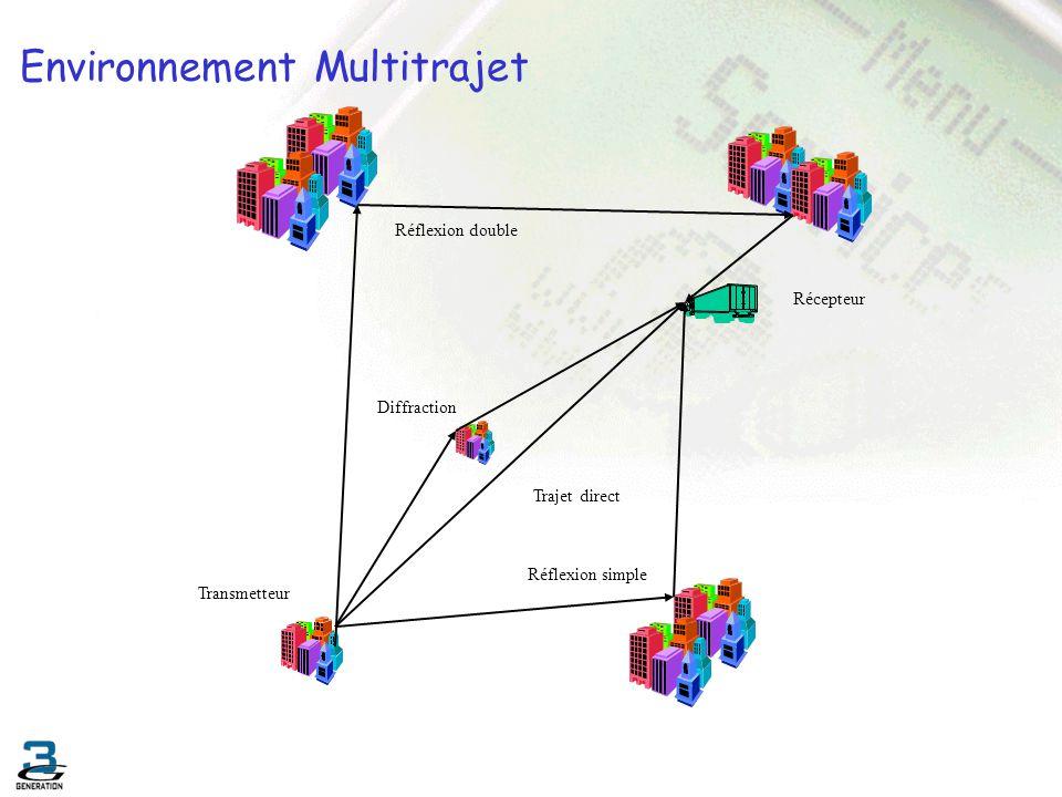 Environnement Multitrajet Réflexion double Diffraction Trajet direct Réflexion simple Récepteur Transmetteur