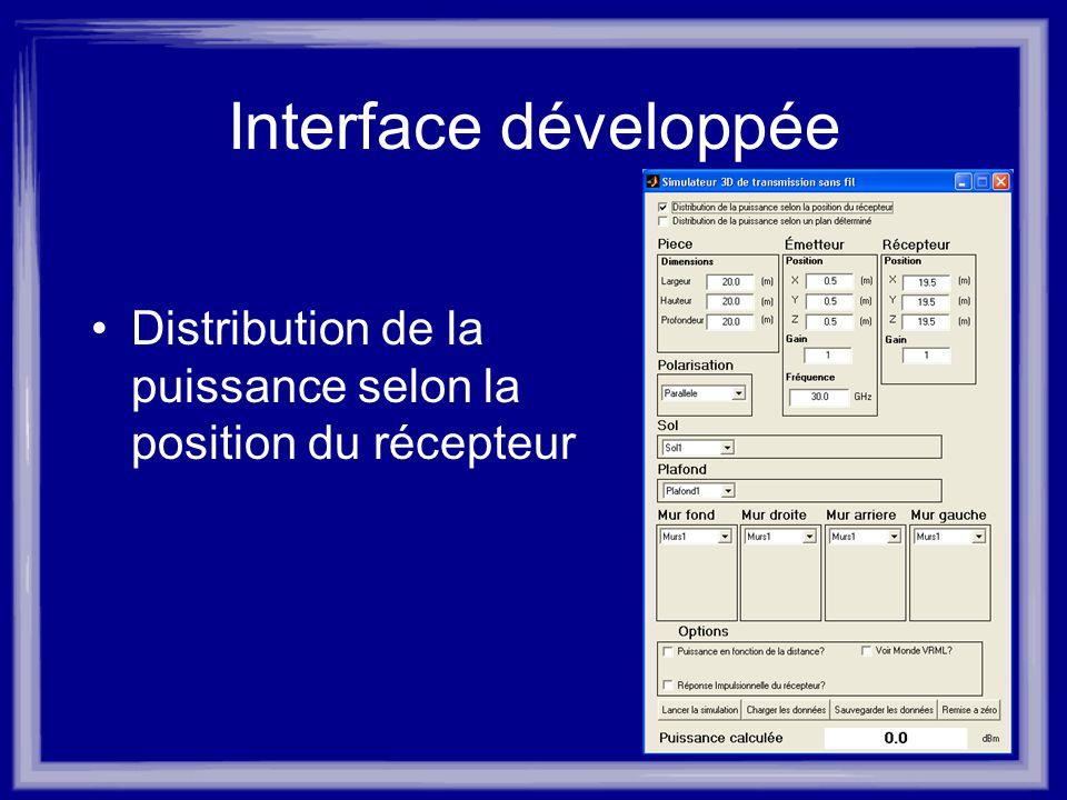 Interface développée Distribution de la puissance selon la position du récepteur