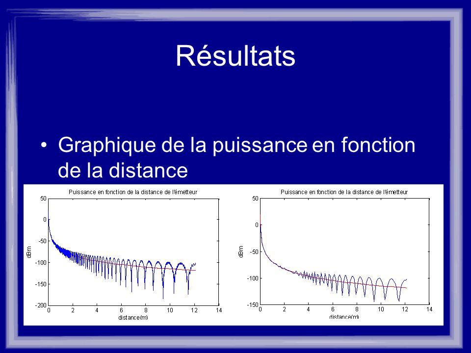 Résultats Graphique de la puissance en fonction de la distance