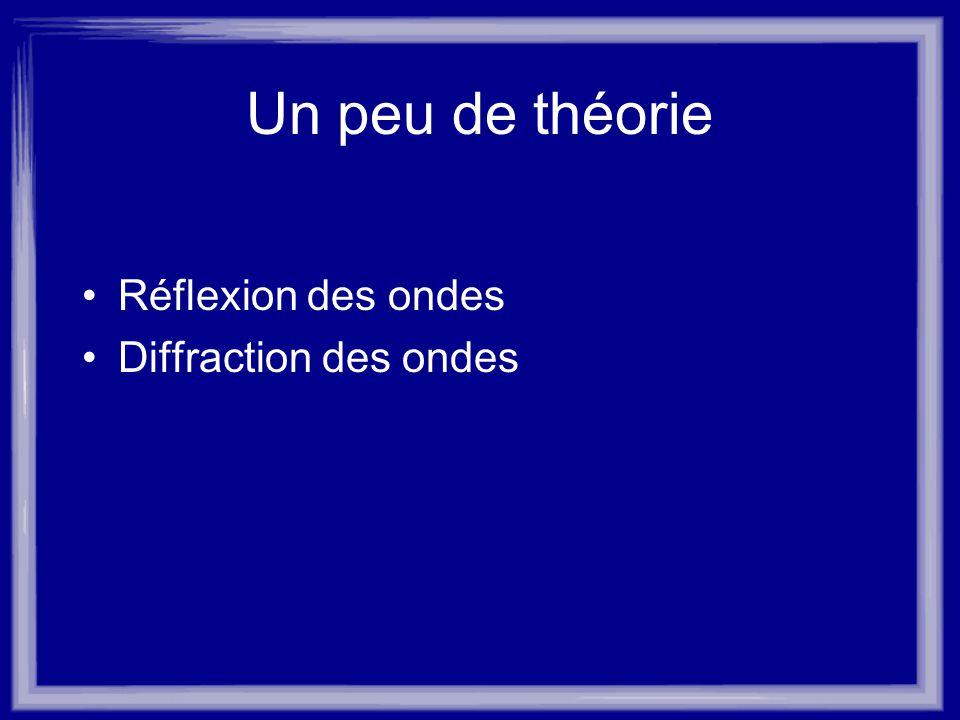 Un peu de théorie Réflexion des ondes Diffraction des ondes