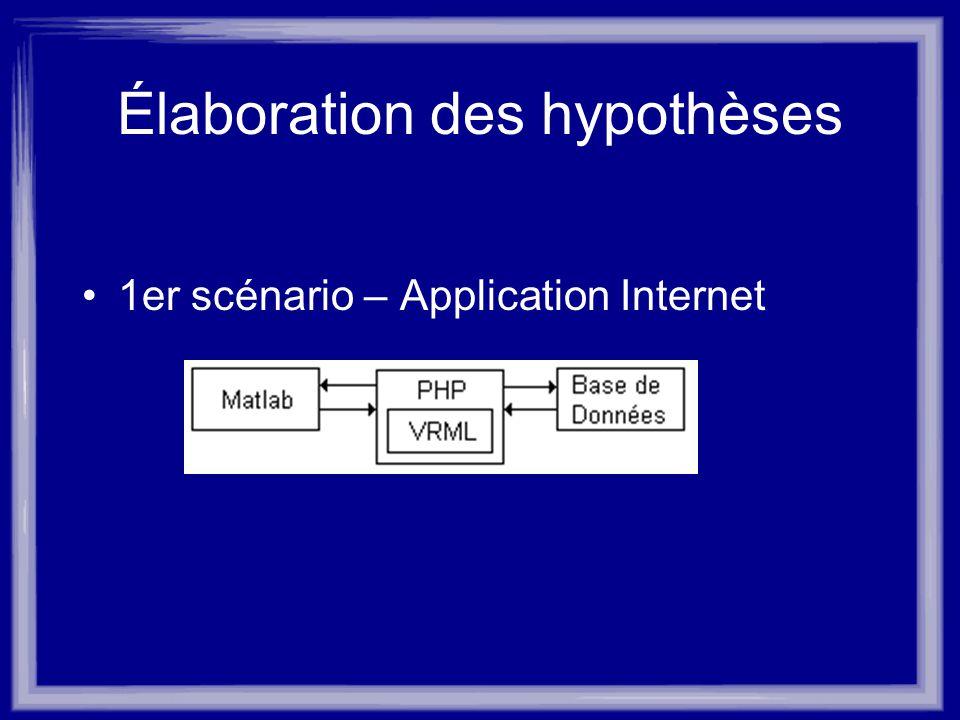 Élaboration des hypothèses 1er scénario – Application Internet