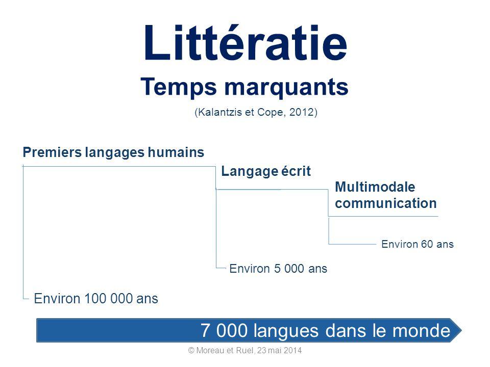 Littératie Temps marquants © Moreau et Ruel, 23 mai 2014 Premiers langages humains Langage écrit Environ 100 000 ans Environ 5 000 ans Multimodale com