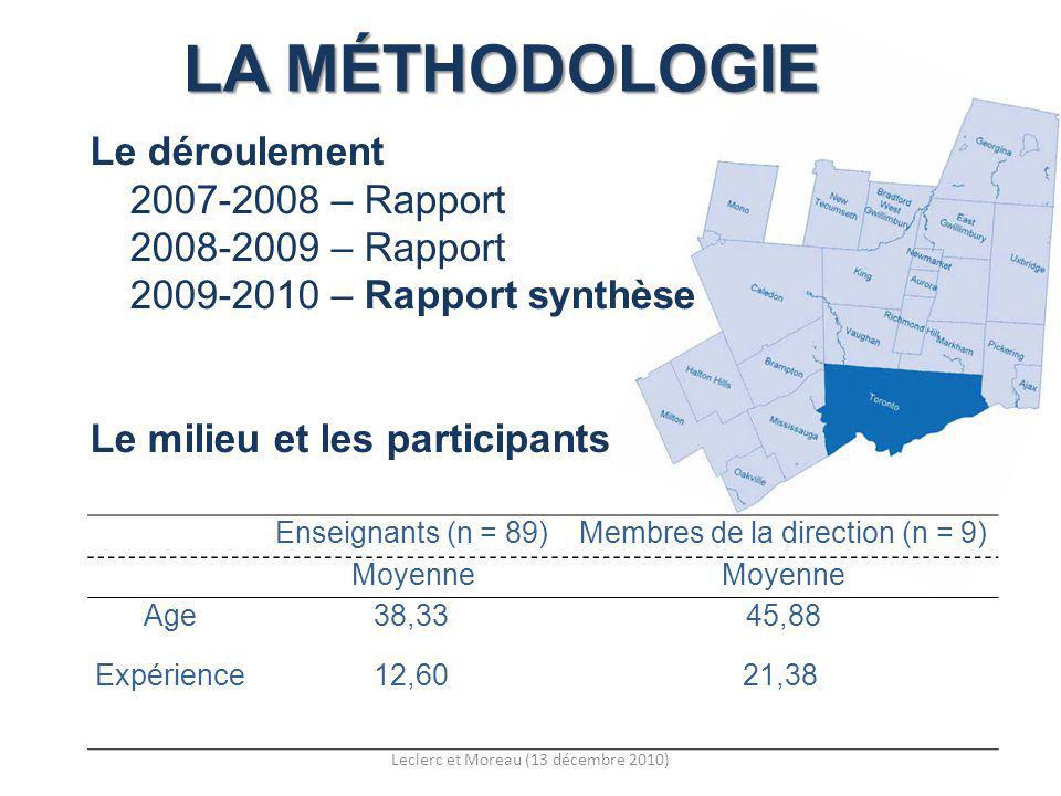 LA MÉTHODOLOGIE Le déroulement 2007-2008 – Rapport 2008-2009 – Rapport 2009-2010 – Rapport synthèse Le milieu et les participants Enseignants (n = 89)Membres de la direction (n = 9) Moyenne Age38,3345,88 Expérience12,6021,38 Leclerc et Moreau (13 décembre 2010)