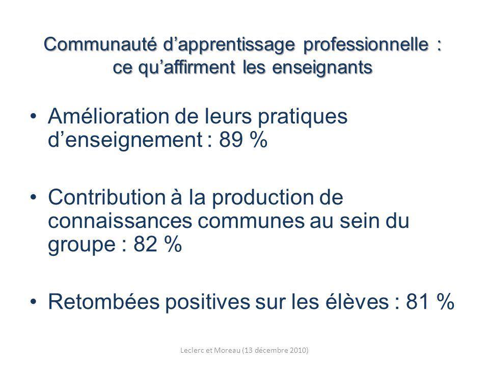 Communauté dapprentissage professionnelle : ce quaffirment les enseignants Amélioration de leurs pratiques denseignement : 89 % Contribution à la production de connaissances communes au sein du groupe : 82 % Retombées positives sur les élèves : 81 % Leclerc et Moreau (13 décembre 2010)