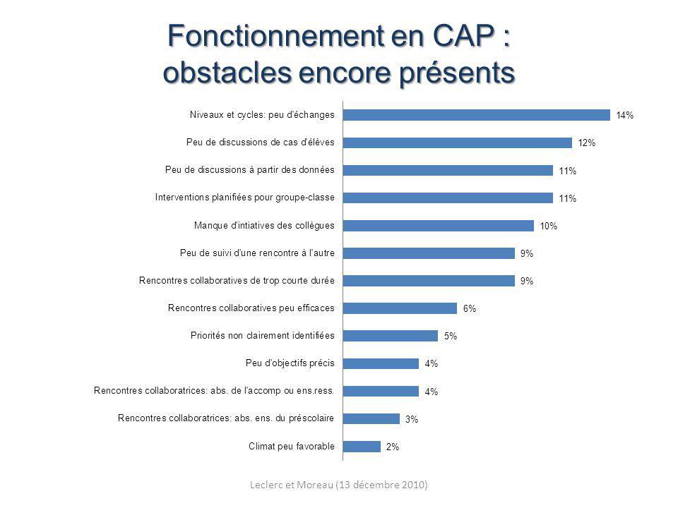 Fonctionnement en CAP : obstacles encore présents Leclerc et Moreau (13 décembre 2010)