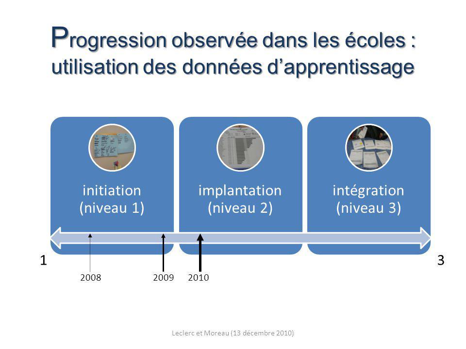 P rogression observée dans les écoles : utilisation des données dapprentissage initiation (niveau 1) implantation (niveau 2) intégration (niveau 3) 1 3 2008 2009 2010 Leclerc et Moreau (13 décembre 2010)