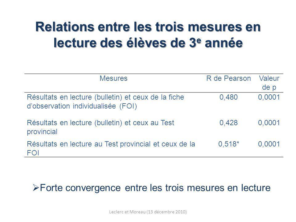 Relations entre les trois mesures en lecture des élèves de 3 e année Forte convergence entre les trois mesures en lecture MesuresR de PearsonValeur de p Résultats en lecture (bulletin) et ceux de la fiche dobservation individualisée (FOI) 0,4800,0001 Résultats en lecture (bulletin) et ceux au Test provincial 0,4280,0001 Résultats en lecture au Test provincial et ceux de la FOI 0,518*0,0001 Leclerc et Moreau (13 décembre 2010)