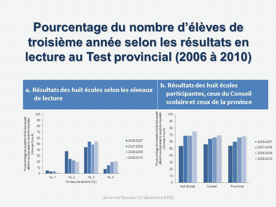 Pourcentage du nombre délèves de troisième année selon les résultats en lecture au Test provincial (2006 à 2010) a.